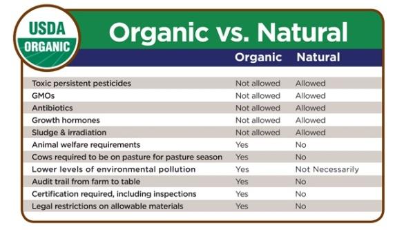 organicvsnaturaldefinedbytheusda